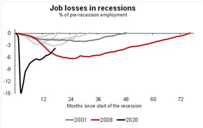 Implicaciones macroeconómicas de las posibles decisiones de la Fed