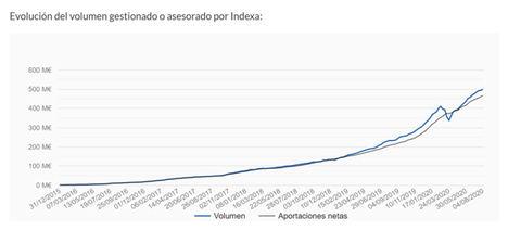 Indexa Capital, primer gestor automatizado independiente en alcanzar los 500 millones de euros en España