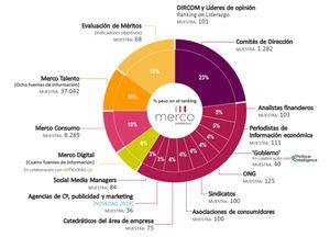 Inditex, Mercadona, Repsol, Santander y Telefónica son las cinco empresas con mejor reputación de España