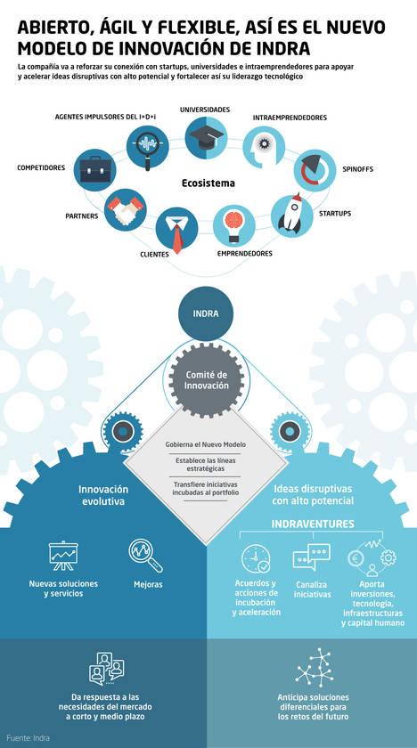 Indra implanta un nuevo modelo de innovación para fortalecer su relación con startups y universidades y fomentar el intraemprendimiento