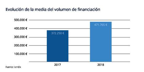Industria, ocio y horeca, los sectores que más apuestan por el crowdlending en España