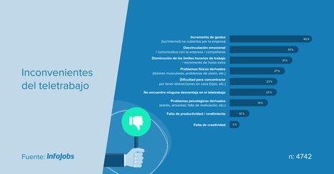 El incremento de los gastos en el hogar, principal problemática del teletrabajo para el 40% de los españoles
