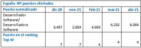 Las vacantes de desarrolladores software se duplican en los últimos cinco meses hasta superar los 6.000 puestos