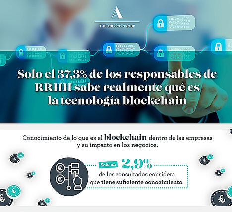Solo el 37,3% de los responsables de RR.HH. sabe realmente qué es la tecnología blockchain