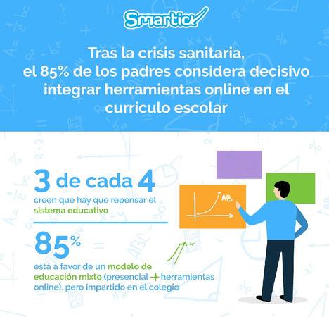 Tras la crisis sanitaria, el 85% de los padres considera decisivo integrar herramientas online en el currículo escolar