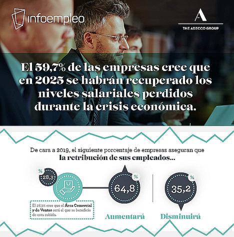 El 59,7% de las empresas cree que en 2025 se habrán recuperado los niveles salariales perdidos durante la crisis económica