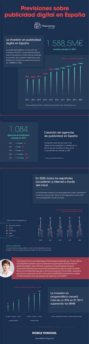 La inversión en publicidad digital superará los 1.588M€ en 2020