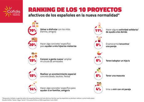 El 70% de los españoles desea volver a disfrutar de sus familiares y amigos, según Cofidis