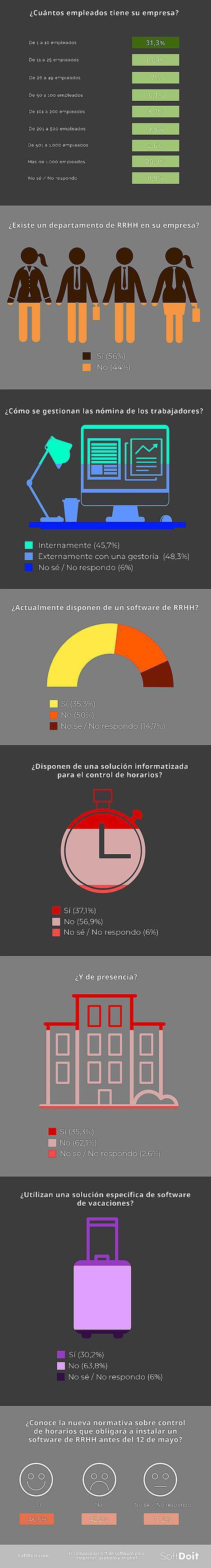 En España, sólo 1 de cada 3 empresas cumplen con el decreto ley de control de horario de sus plantillas