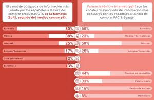 Más de 1 de cada 3 españoles compraría medicamentos sin receta en Amazon