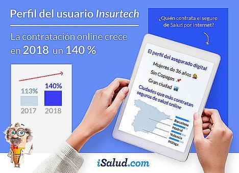 La contratación online del seguro de salud crece un 140% en 2018, un 24% más que en 2017 según iSalud.com