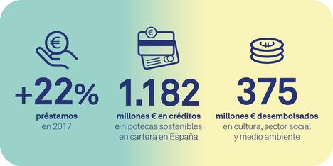 Triodos Bank publica su informe anual online que refleja el incremento de su impacto social