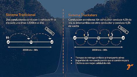 La startup española Trucksters da el salto internacional y pretende convertirse en la primera 'aerolínea' para camiones