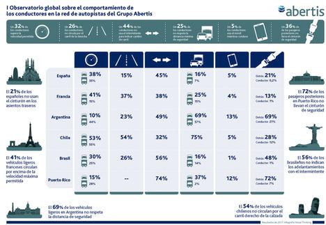 'I Observatorio Global Abertis' sobre seguridad vial: los europeos, los que más se exceden de velocidad; los sudamericanos, los que menos utilizan el cinturón