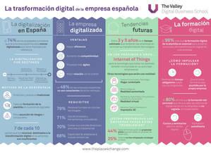 El 60% de los españoles cree que su empresa desaparecerá si no aborda pronto el proceso de transformación digital