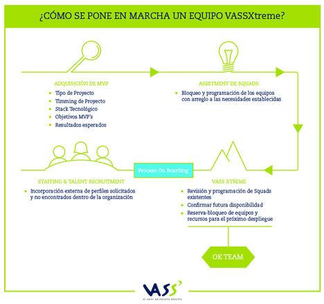 VASSXtreme, la nueva metodología de VASS para responder más ágil y efectivamente a la digitalización de las compañías