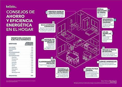 La eficiencia energética en el hogar permite ahorrar más de 1.800 euros al año