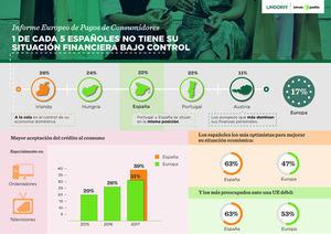 1 de cada 5 españoles no tiene su situación financiera bajo control