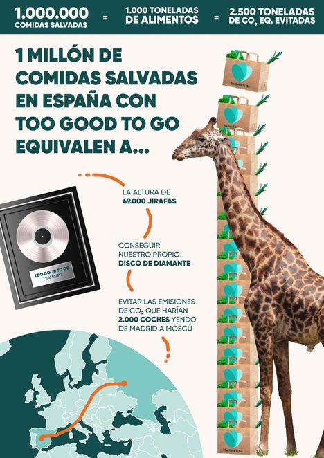 Too Good To Go salva 1 millón de comidas en España