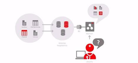 La Sanidad Catalana ya prueba sistemas de Inteligencia Artificial para agilizar su gestión interna de datos