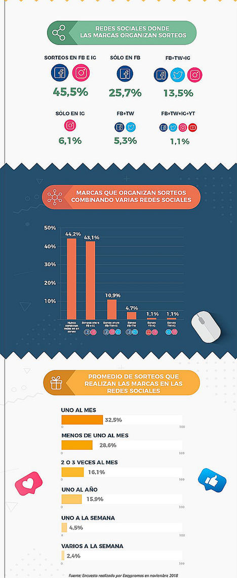 El 45,5% de las marcas organizan sorteos tanto en Facebook como en Instagram