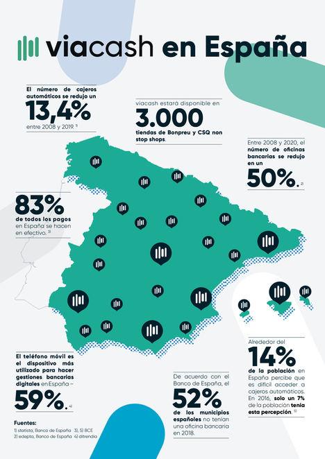 viacash llega a España para ofrecer servicio de retirada y depósito de efectivo en 3.000 comercios retail