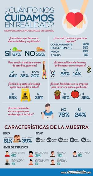 Los españoles cuidan su alimentación, pero practican poco deporte