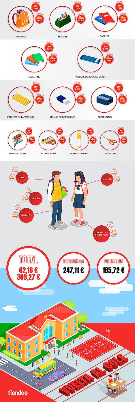 Las familias españolas pueden ahorrar más de 240€ en la compra de material escolar