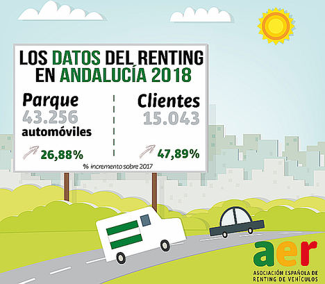 Se duplican los clientes de renting autónomos y particulares en Andalucía