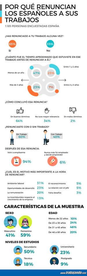 El 65% de los españoles ha dimitido alguna vez
