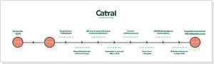 Catral Garden crece un 40% en el primer semestre de 2019 gracias a su plan de expansión