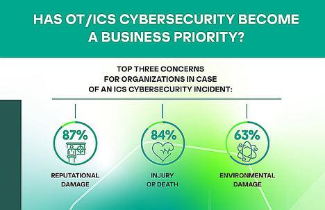 Los errores humanos están detrás de la mitad de los incidentes de ciberseguridad en redes industriales