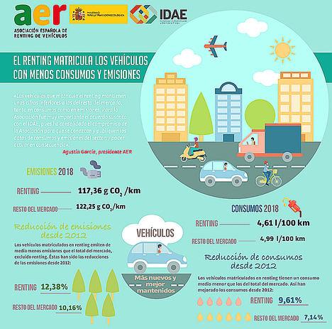 Los vehículos matriculados por el renting emiten y consumen de media menos que los del resto del mercado