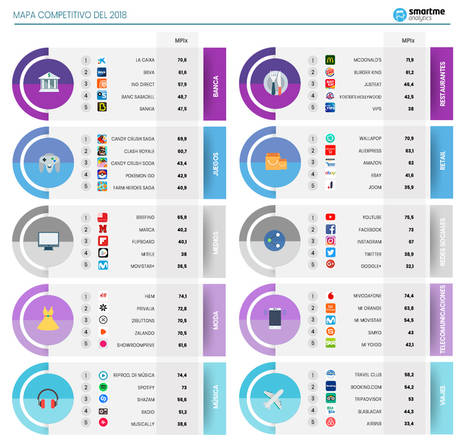 Las aplicaciones móviles que pisarán fuerte en 2018 en España