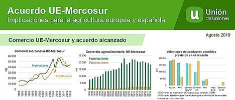 """Cuatro CCAA concentran el 98% de las importaciones de productos agroalimentarios """"sensibles"""" según el acuerdo UE – Mercosur"""