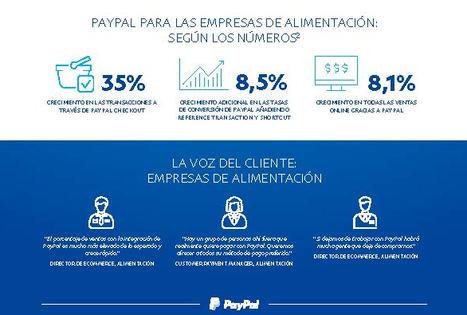 Un 35% de compradores online no compraría en un sitio Web si PayPal no está incluido como método de pago, según un estudio de Forrester