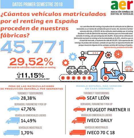 Las fábricas españolas producen el 29,52% de los vehículos matriculados por el renting