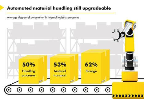 Una encuesta revela la demanda no cubierta, en compañías de producción alemanas, de sistemas automatizados de flujo de materiales