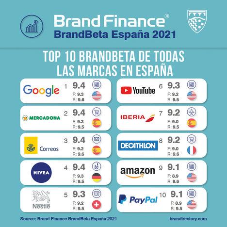 Brand Finance identifica qué marcas incrementarán su cuota de mercado en 2021