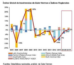 Las insolvencias empresariales disminuirán en España un 5% en 2017