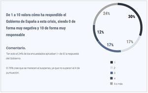 El 76% de los responsables de RRHH suspenden al Gobierno en la gestión del coronavirus