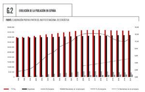 España ha perdido más de 700.000 habitantes en los últimos 5 años