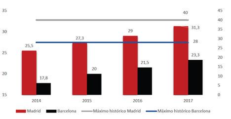 Andalucía, Cataluña y Madrid, las comunidades con más compraventas inmobiliarias