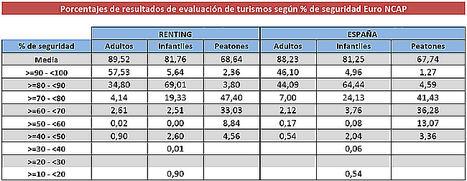 El renting mantiene su apuesta por los vehículos más seguros con una media de 4,76 estrellas en los test Euro NCAP