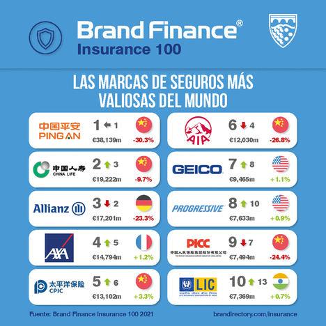 Mapfre y Catalana Occidente las únicas dos aseguradoras españolas en el ranking mundial de marcas de seguros valiosas
