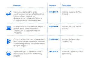 Los nuevos proyectos de Intecsa-Inarsa en Colombia en cifras.