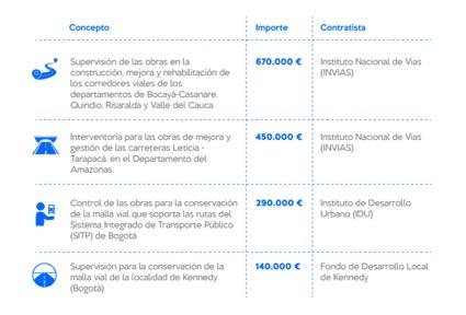 Intecsa-Inarsa se hace con cuatro contratos de supervisión de obra en Colombia por 1,5 millones de euros