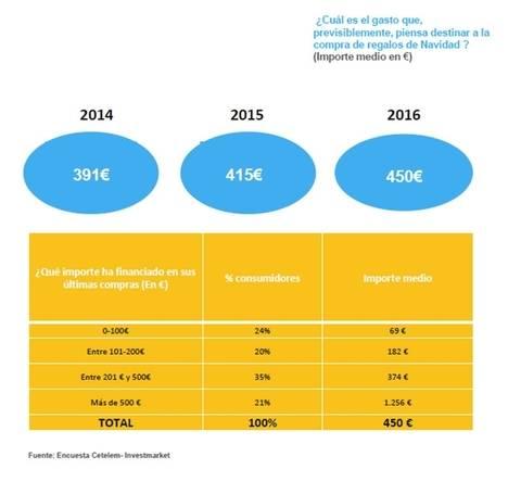 La intención de gasto en las compras navideñas se incrementa en España un 15% desde 2014