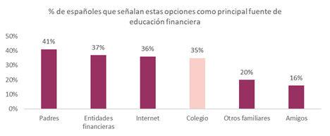 Internet, la tercera fuente de educación financiera de los españoles