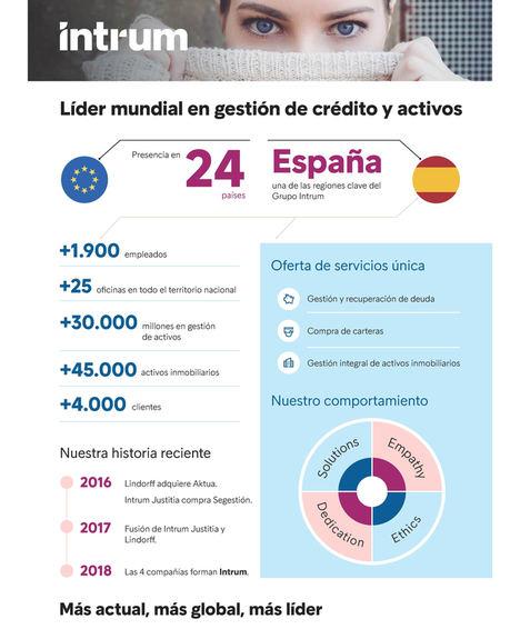Intrum, la nueva marca de la organización de Intrum Justitia y Lindorff en España
